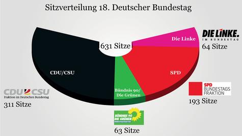 sitzverteilung_bundestag_2013